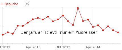 Besucherzahlen seit März rückläufig.